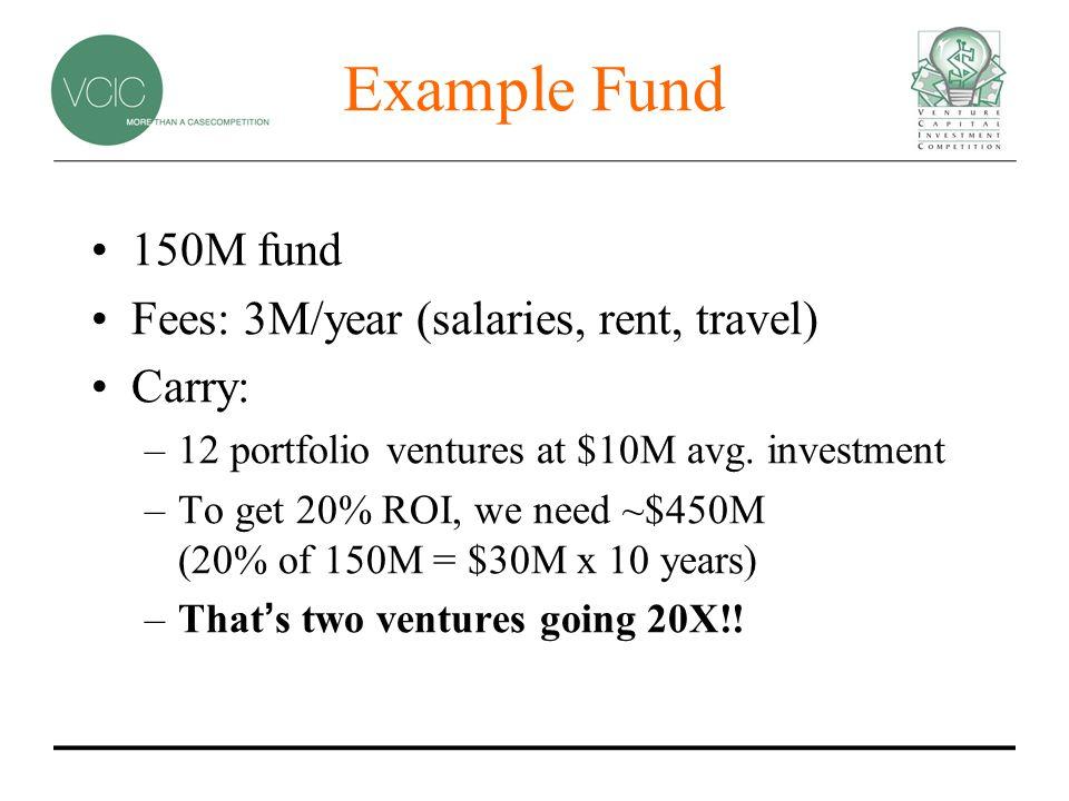 Example Fund 150M fund Fees: 3M/year (salaries, rent, travel) Carry: –12 portfolio ventures at $10M avg.