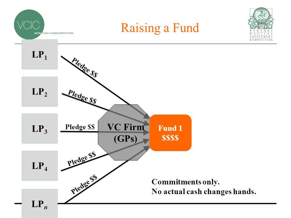 Raising a Fund LP 2 LP 3 LP 4 VC Firm (GPs) Fund 1 $$$$ LP 1 LP n Pledge $$ Commitments only.