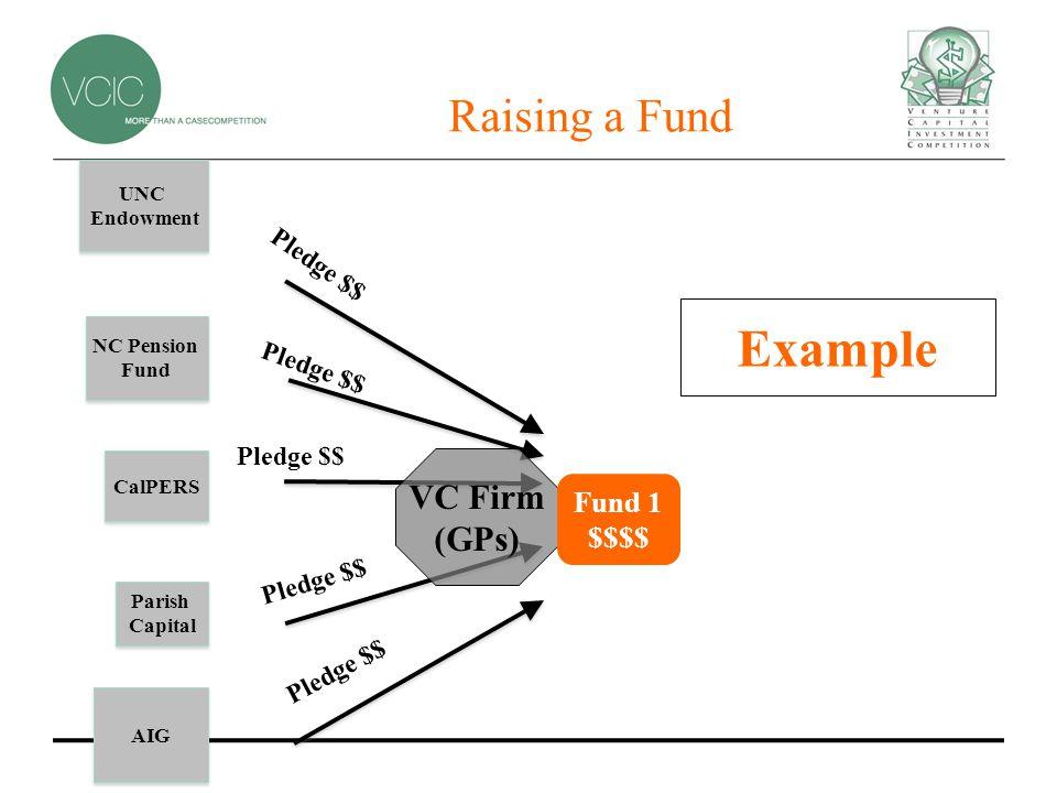 Raising a Fund CalPERS Parish Capital VC Firm (GPs) Fund 1 $$$$ UNC Endowment AIG Pledge $$ Example NC Pension Fund