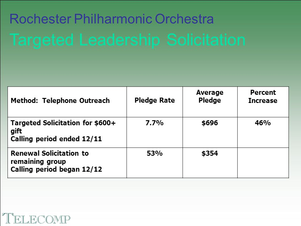 Rochester Philharmonic Orchestra Targeted Leadership Solicitation Method: Telephone OutreachPledge Rate Average Pledge Percent Increase Targeted Solic