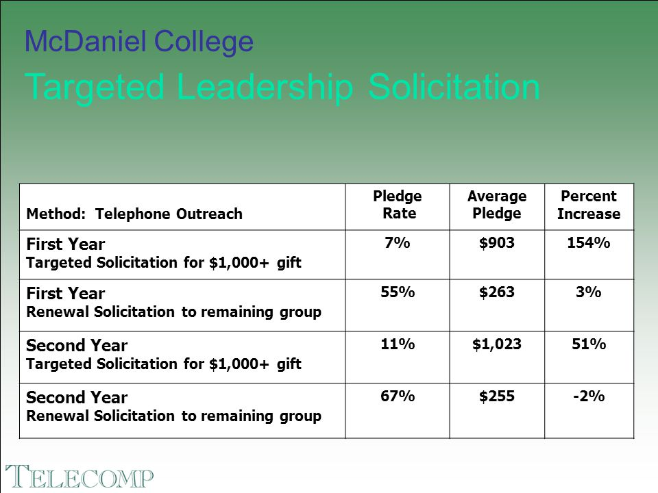 McDaniel College Targeted Leadership Solicitation Method: Telephone Outreach Pledge Rate Average Pledge Percent Increase First Year Targeted Solicitat