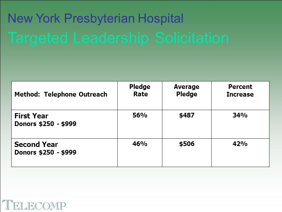 New York Presbyterian Hospital Targeted Leadership Solicitation Method: Telephone Outreach Pledge Rate Average Pledge Percent Increase First Year Dono