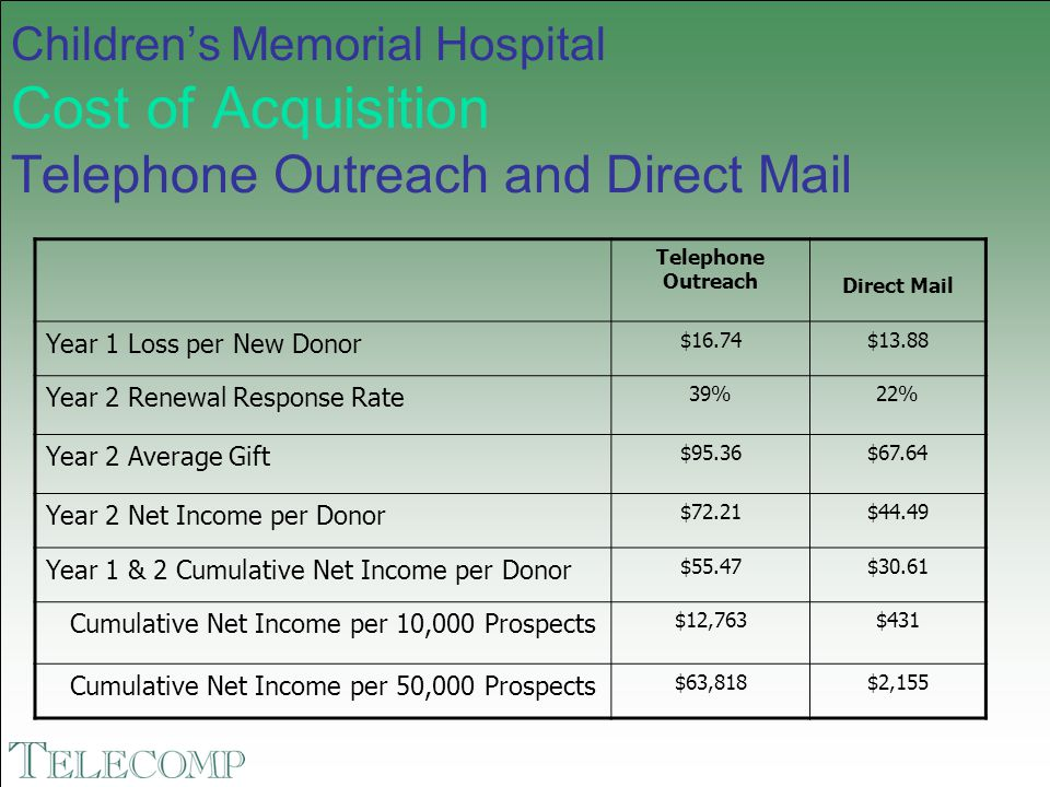 Children's Memorial Hospital Cost of Acquisition Telephone Outreach and Direct Mail Telephone Outreach Direct Mail Year 1 Loss per New Donor $16.74$13