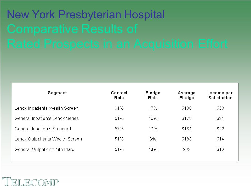 New York Presbyterian Hospital Comparative Results of Rated Prospects in an Acquisition Effort