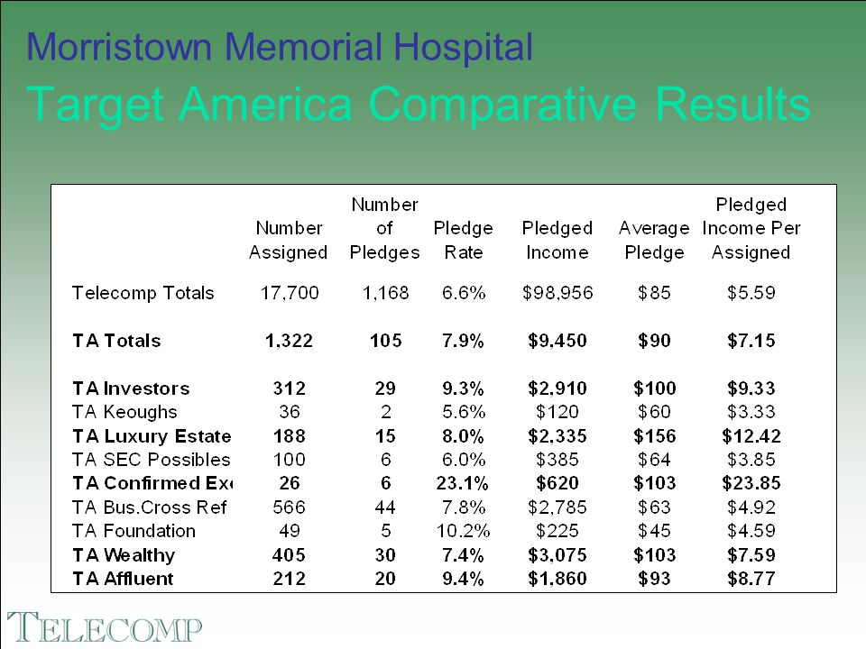 Morristown Memorial Hospital Target America Comparative Results