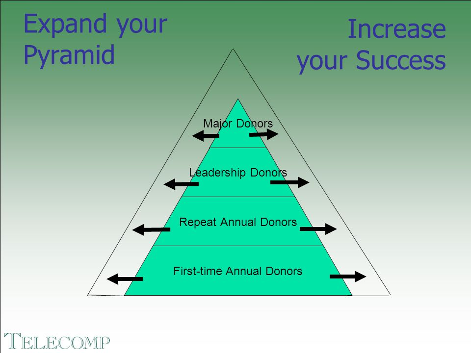#1 Increase the Number of Donors Acquisition Set reasonable to high expectations for giving New low-end donors generally DO NOT serve your organization