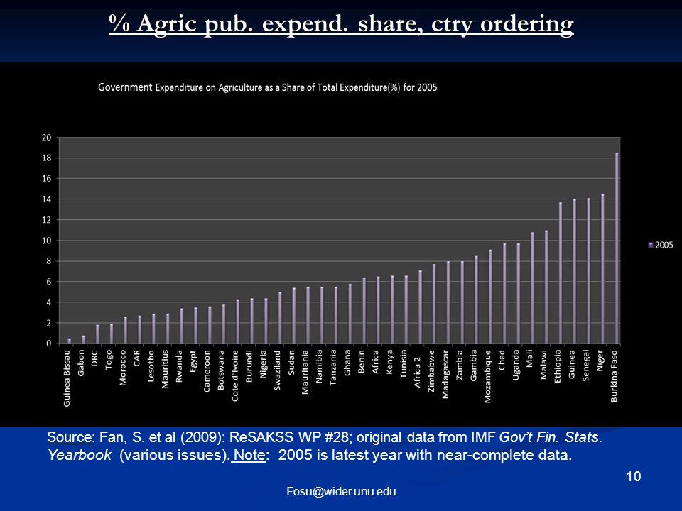 10 Fosu@wider.unu.edu % Agric pub. expend. share, ctry ordering % Agric pub.