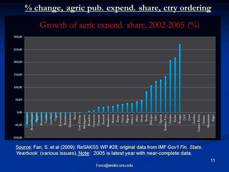 11 Fosu@wider.unu.edu % change, agric pub. expend.