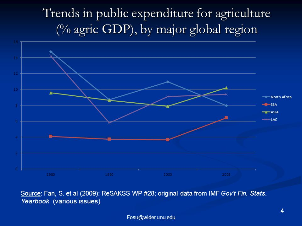 Conclusions Strong resurgence of public agricultural spending since 2000, perhaps due to CAADP, reversing the previous downward trend in the agric share, GEAG Strong resurgence of public agricultural spending since 2000, perhaps due to CAADP, reversing the previous downward trend in the agric share, GEAG Better governance represented by XCONST favored relative agric spending in the past, while the reverse seems to be the case currently following CAADP Better governance represented by XCONST favored relative agric spending in the past, while the reverse seems to be the case currently following CAADP Rising ODA and falling debt-service favor GEAG, but rising PCGDP and increasing XCONST tend to reduce GEAG for post-CAADP Rising ODA and falling debt-service favor GEAG, but rising PCGDP and increasing XCONST tend to reduce GEAG for post-CAADP Conjecture: The 10% GEAG target may not be achieved, as XCONST is likely to increase with improving governance, while PCGDP is likely to rise, neither favoring GEAG (ODA and DSR unlikely to change much; indeed, ODA could fall and DSR rise!) Conjecture: The 10% GEAG target may not be achieved, as XCONST is likely to increase with improving governance, while PCGDP is likely to rise, neither favoring GEAG (ODA and DSR unlikely to change much; indeed, ODA could fall and DSR rise!) Fosu@wider.unu.edu