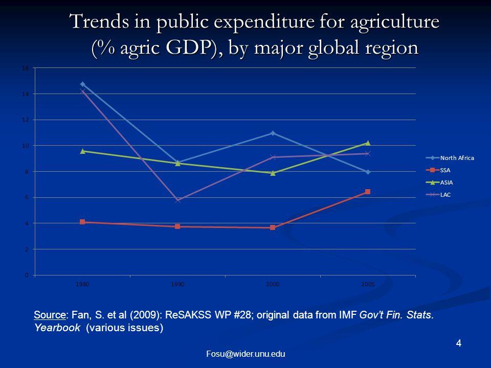 5 Fosu@wider.unu.edu Trends in public expenditure for agriculture (% of agric.