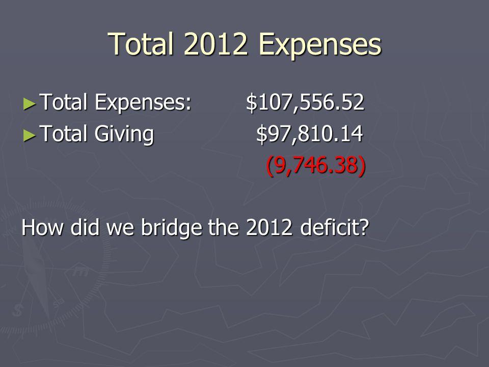 Total 2012 Expenses ► Total Expenses: $107,556.52 ► Total Giving $97,810.14 (9,746.38) (9,746.38) How did we bridge the 2012 deficit?