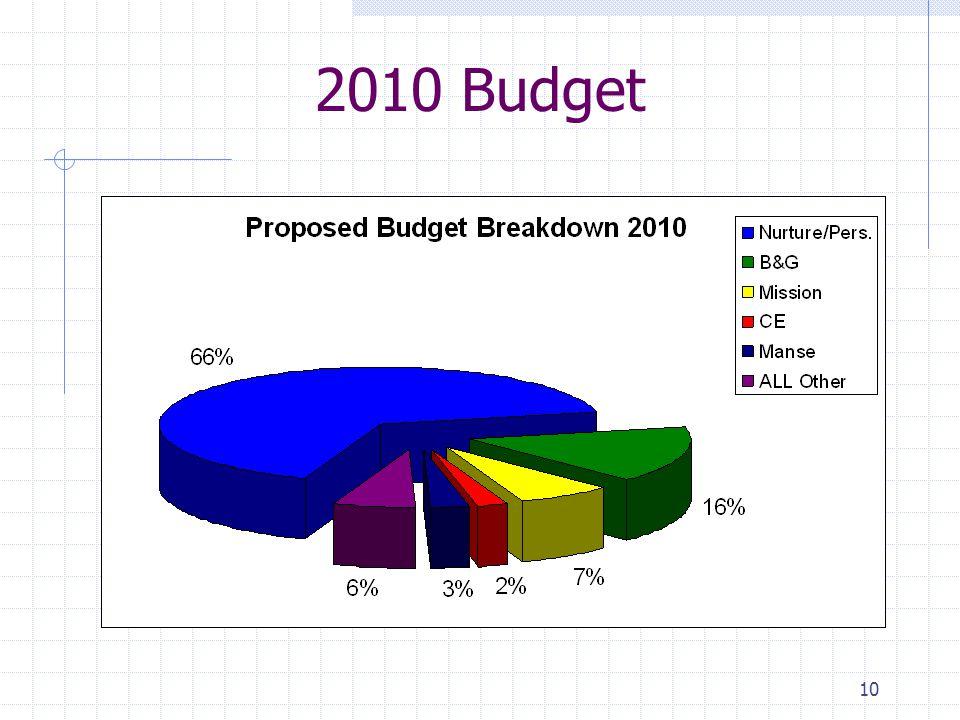10 2010 Budget