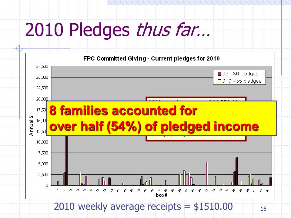 16 2010 Pledges thus far… 2010 weekly average receipts = $1510.00 8 families accounted for over half (54%) of pledged income