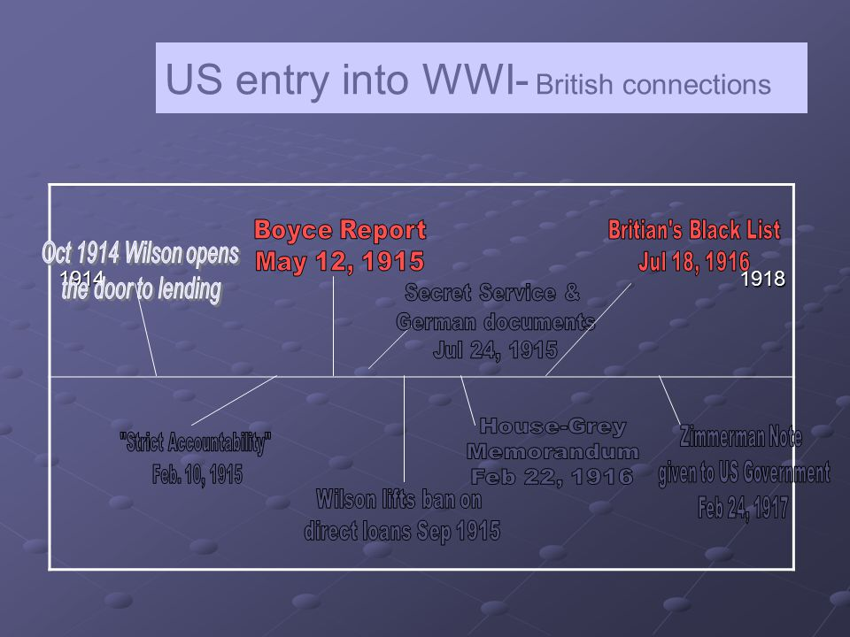1914 1918 US entry into WWI- British connections