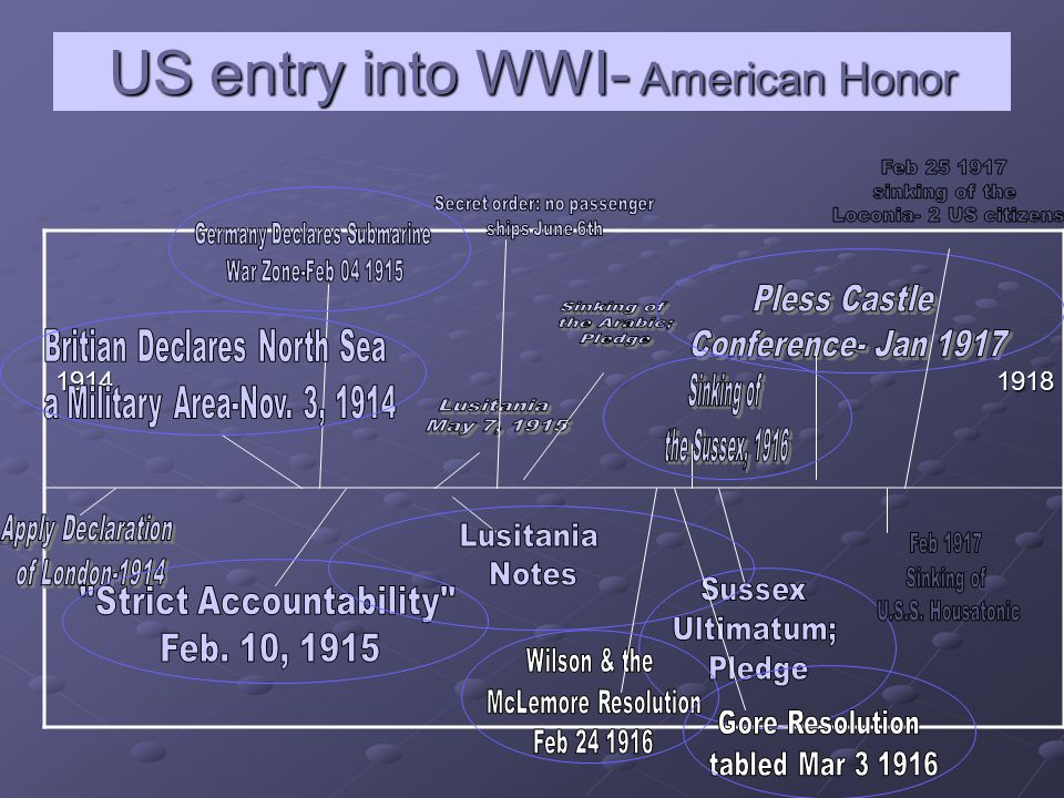 US entry into WWI- American Honor 1914 1918