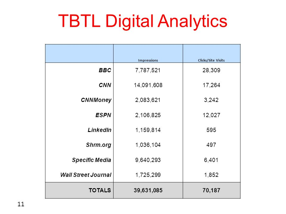 TBTL Digital Analytics 11 ImpressionsClicks/Site Visits BBC7,787,52128,309 CNN14,091,60817,264 CNNMoney2,083,6213,242 ESPN2,106,82512,027 LinkedIn1,159,814595 Shrm.org1,036,104497 Specific Media9,640,2936,401 Wall Street Journal1,725,2991,852 TOTALS39,631,08570,187