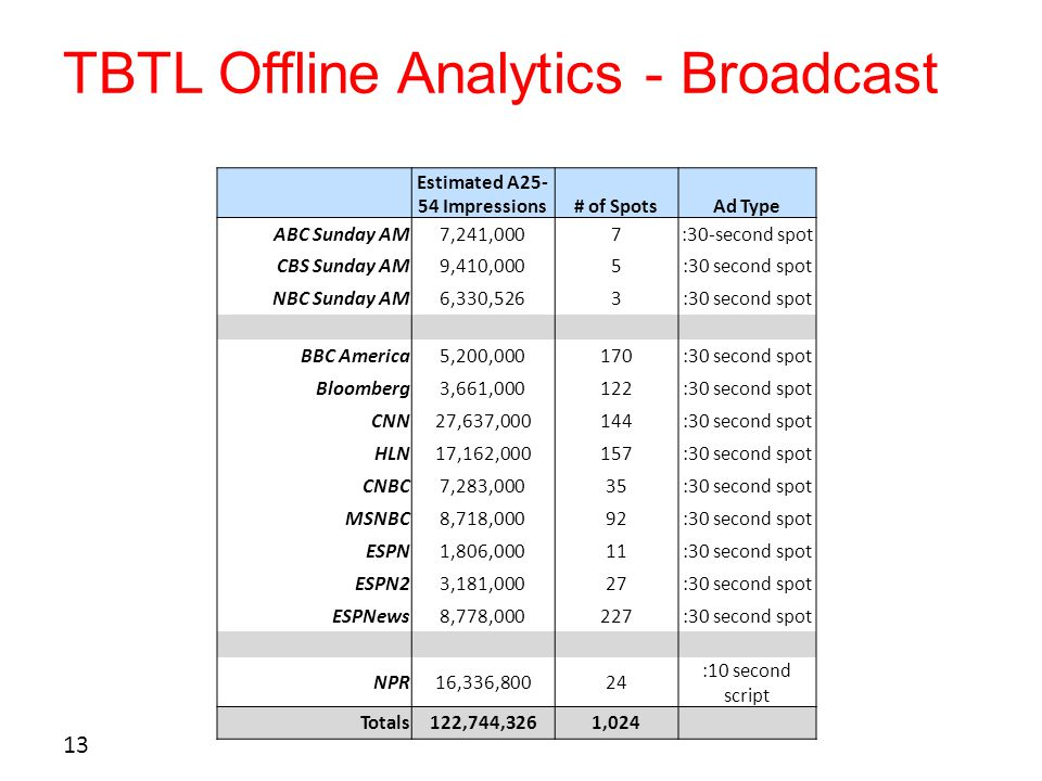 TBTL Offline Analytics - Broadcast 13 Estimated A25- 54 Impressions# of SpotsAd Type ABC Sunday AM7,241,0007:30-second spot CBS Sunday AM9,410,0005:30 second spot NBC Sunday AM6,330,5263:30 second spot BBC America5,200,000170:30 second spot Bloomberg3,661,000122:30 second spot CNN27,637,000144:30 second spot HLN17,162,000157:30 second spot CNBC7,283,00035:30 second spot MSNBC8,718,00092:30 second spot ESPN1,806,00011:30 second spot ESPN23,181,00027:30 second spot ESPNews8,778,000227:30 second spot NPR16,336,80024 :10 second script Totals122,744,3261,024