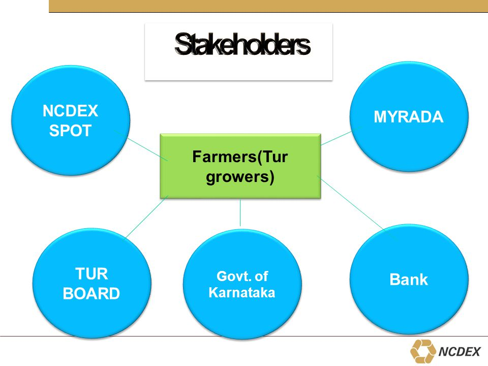 Farmers(Tur growers) TUR BOARD Govt. of Karnataka NCDEX SPOT NCDEX SPOT Bank MYRADA