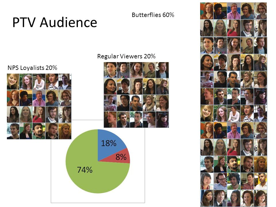 PledgeTRAC 2011 PTV Audience Butterflies 60% Regular Viewers 20% NPS Loyalists 20%