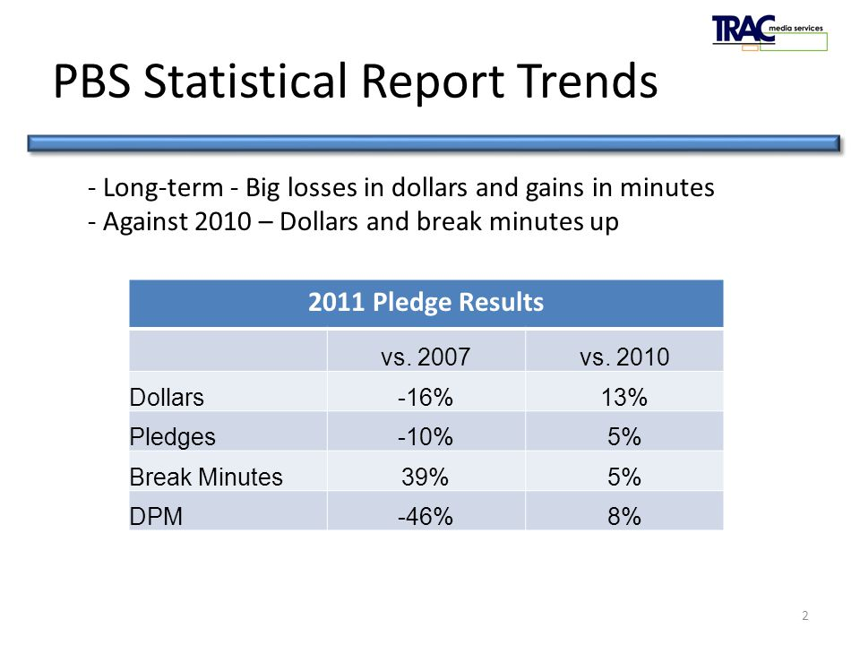 PledgeTRAC 2011 PBS Statistical Report Trends 2 2011 Pledge Results vs.