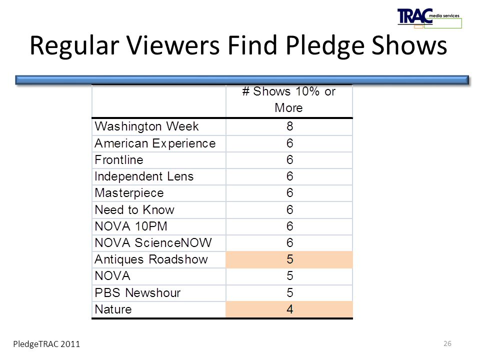 PledgeTRAC 2011 Regular Viewers Find Pledge Shows 26