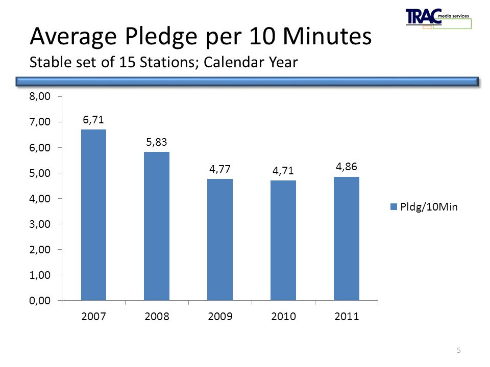 PledgeTRAC 2011 Average Pledge per 10 Minutes Stable set of 15 Stations; Calendar Year 5