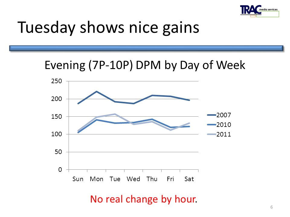 PledgeTRAC 2011 Tuesday shows nice gains 6 Evening (7P-10P) DPM by Day of Week No real change by hour.