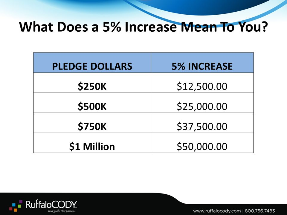 Industry Averages for Matching Gifts in Phonathon Averages are affected by: – Institution – Predominant employer in region – Types of degrees offered – Donor education – Student callers – Scripting and training 132 Institutions in FY13 – $8.4 million matching pledged – 9.8% of pledged dollars were recorded as having a matching gift opportunity.