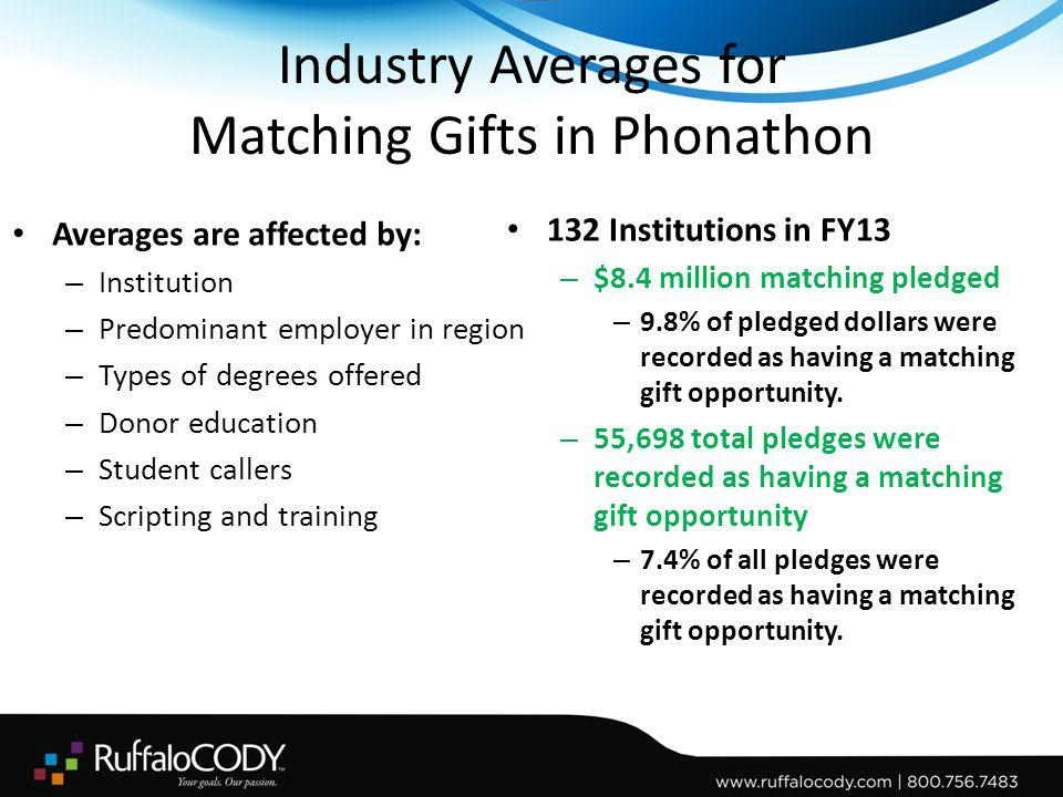 Average Pledge Comparison The Significance of Matching Dollars – FY13 Average pledge increases by $9.61 when matching dollars are included.