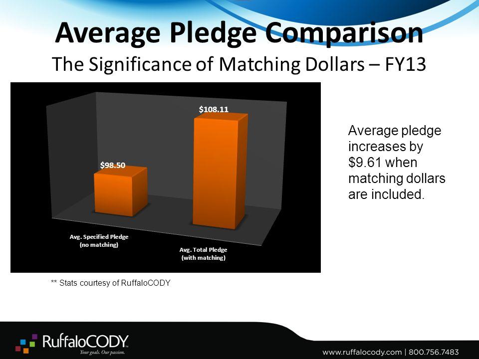 Phonathon Matching Gift Percentage - Fiscal Year 2013 Public vs.