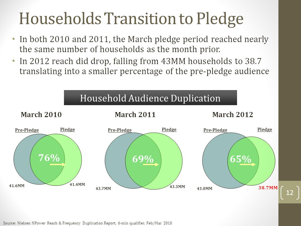 How Did Their Viewing Change During Pledge * Household CharacteristicAA% Chng Household income $100K+-52% Head of Home 4+ Years College-47% HH Income $40-59K-42% Not in Labor Force-38% PBS Average-38% Household Income $20-39K-32% Broadcast only homes-23% *March 4-24, 2012 PBS Upscale + -47% + NILF, Owns Home, HOH 4+ Yrs College 11