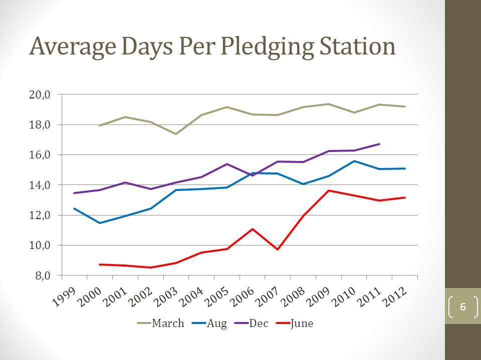 No. of Stations Pledging Each Period 5