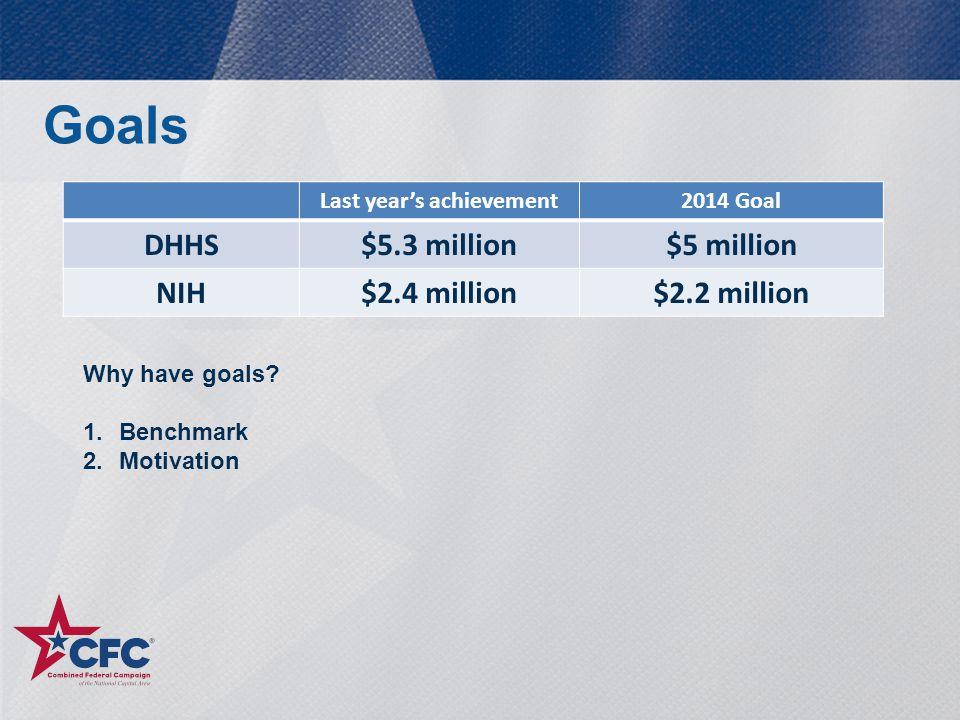 Goals Last year's achievement2014 Goal DHHS$5.3 million$5 million NIH$2.4 million$2.2 million Why have goals? 1.Benchmark 2.Motivation