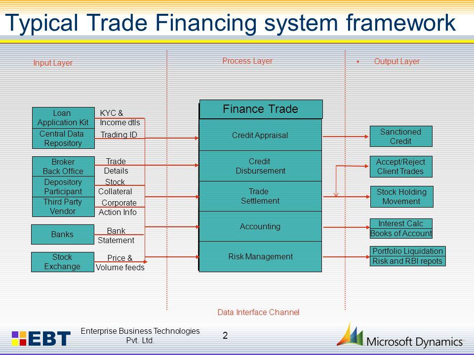 Typical Trade Financing system framework Enterprise Business Technologies Pvt.