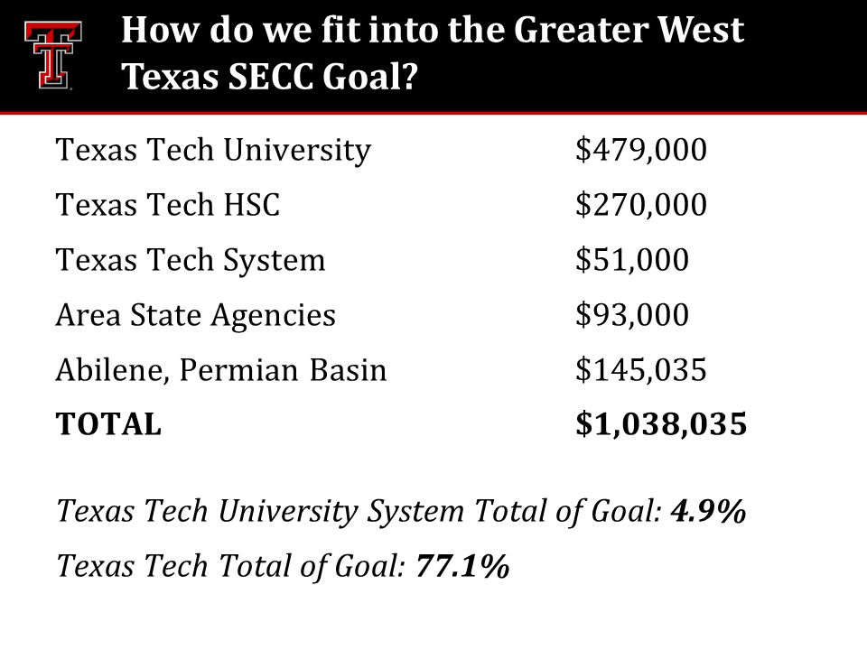 How do we fit into the Greater West Texas SECC Goal? Texas Tech University$479,000 Texas Tech HSC$270,000 Texas Tech System$51,000 Area State Agencies