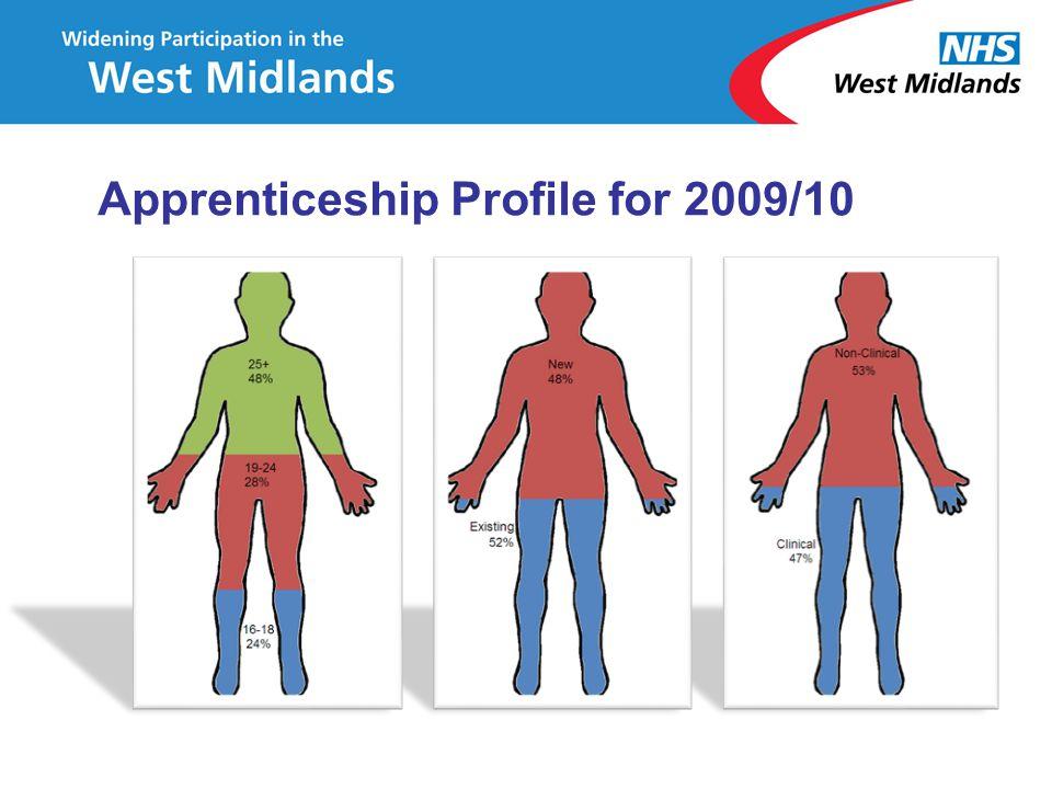 Apprenticeship Profile for 2009/10