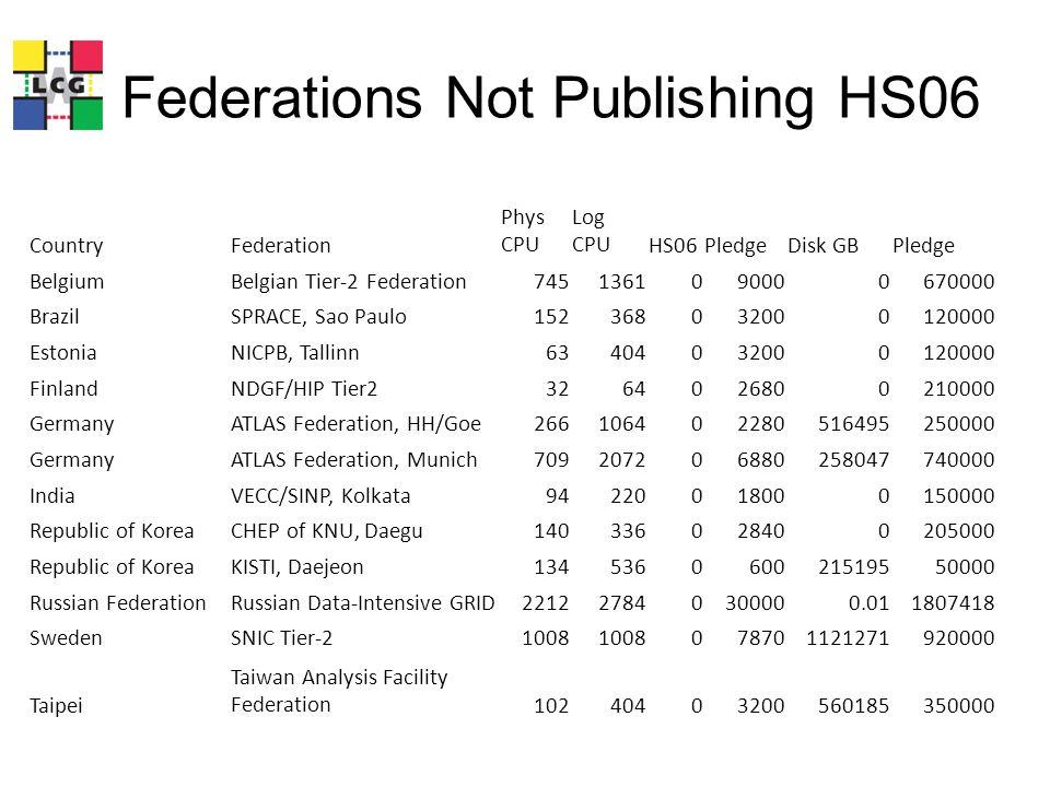 Not Meeting CPU Pledge CountryFederation Phys CPU Log CPUHS06Pledge HS06/ PledgeDisk GBPledge Disk/ Pledge AustriaAustrian Tier-2 Federation189927270788500.314497035940000.76 TurkeyTurkish Tier-2 Federation356776322998000.336136309000000.68 Romania Romanian Tier-2 Federation1355024132120920.341971788160000.24 PakistanPakistan Tier-2 Federation60240240034800.69698222000000.35 SpainLHCb Federation232626288334200.84154810001.55 USASLAC ATLAS T2137846849570110400.87166300011410001.46 FranceLPC, Clermont-Ferrand228816623270800.882489506100000.41