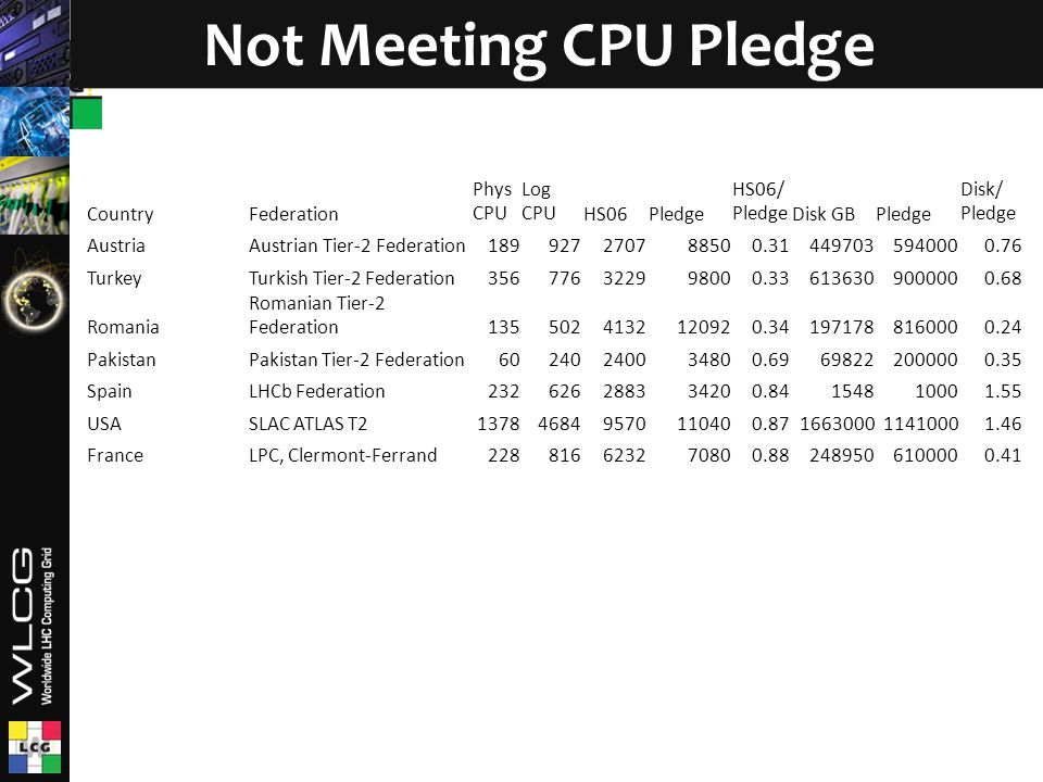 Not Meeting CPU Pledge CountryFederation Phys CPU Log CPUHS06Pledge HS06/ PledgeDisk GBPledge Disk/ Pledge AustriaAustrian Tier-2 Federation189927270788500.314497035940000.76 TurkeyTurkish Tier-2 Federation356776322998000.336136309000000.68 Romania Romanian Tier-2 Federation1355024132120920.341971788160000.24 PakistanPakistan Tier-2 Federation60240240034800.69698222000000.35 SpainLHCb Federation232626288334200.84154810001.55 USASLAC ATLAS T2137846849570110400.87166300011410001.46 FranceLPC, Clermont-Ferrand228816623270800.882489506100000.41