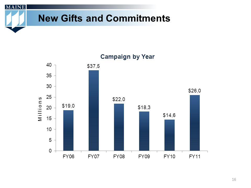 New Gifts and Commitments 16 Millions