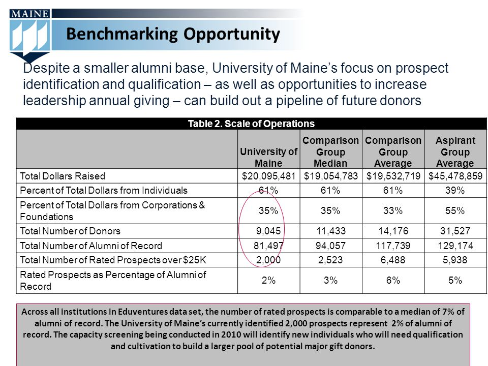 Despite a smaller alumni base, University of Maine's focus on prospect identification and qualification – as well as opportunities to increase leadership annual giving – can build out a pipeline of future donors Table 2.