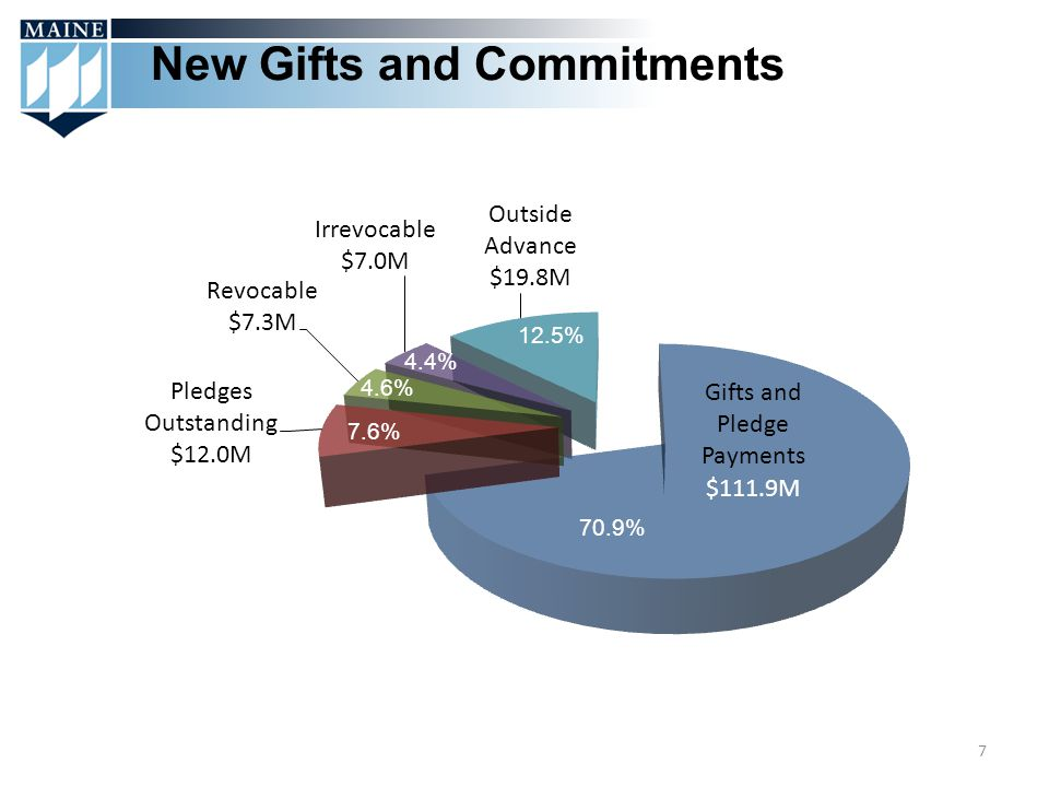 New Gifts and Commitments 7 70.9% 12.5% 4.4% 4.6% 7.6%