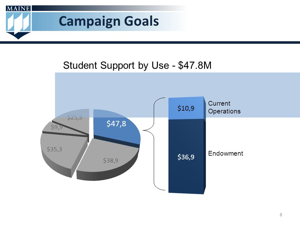 8 Campaign Goals Student Support by Use - $47.8M Endowment Current Operations