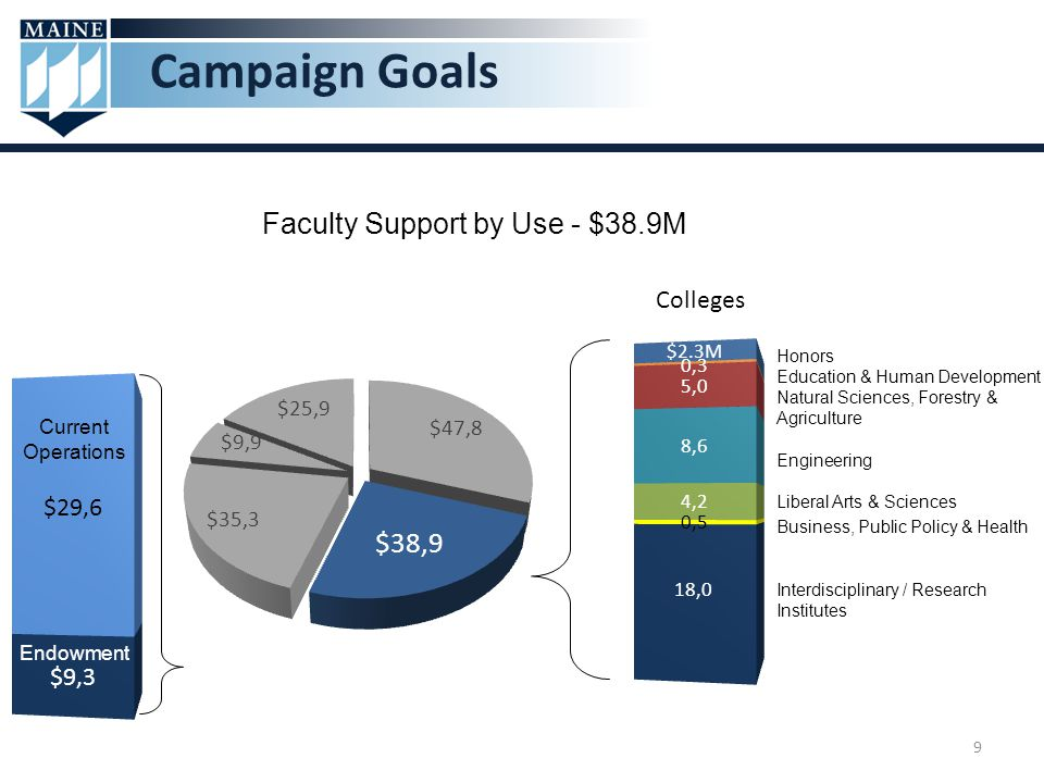 9 Campaign Goals Faculty Support by Use - $38.9M Honors Education & Human Development Natural Sciences, Forestry & Agriculture Engineering Liberal Arts & Sciences Business, Public Policy & Health Interdisciplinary / Research Institutes Colleges Endowment Current Operations