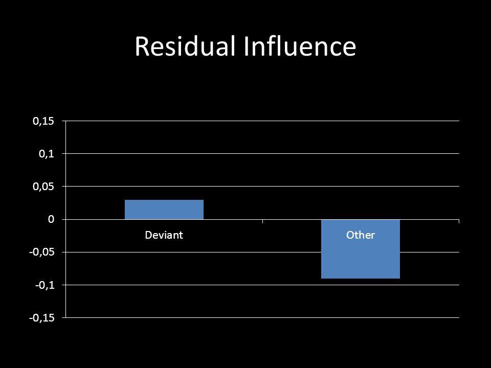 Residual Influence