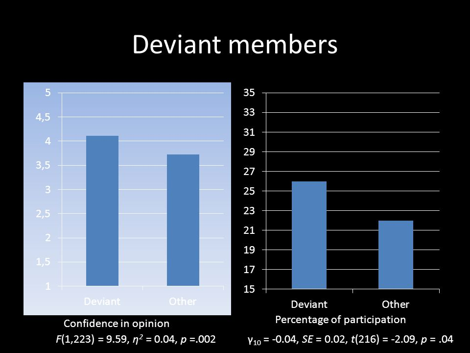Deviant members Confidence in opinion Percentage of participation F(1,223) = 9.59, η 2 = 0.04, p =.002γ 10 = -0.04, SE = 0.02, t(216) = -2.09, p =.04
