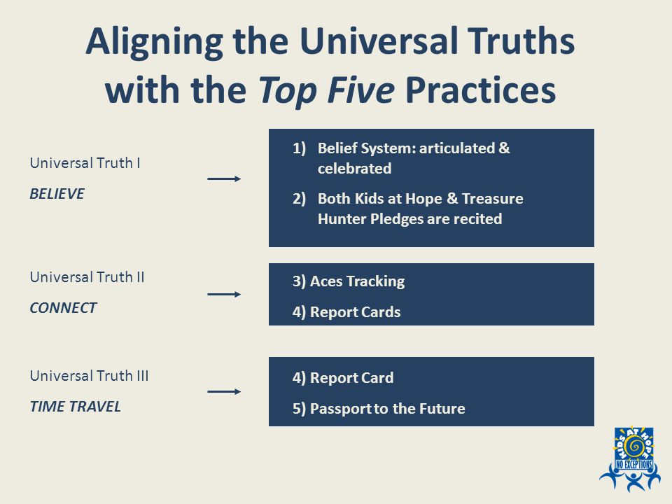 Aligning the Universal Truths with the Top Five Practices 1)Belief System: articulated & celebrated 2)Both Kids at Hope & Treasure Hunter Pledges are recited 3) Aces Tracking 4) Report Cards 4) Report Card 5) Passport to the Future Universal Truth I BELIEVE Universal Truth II CONNECT Universal Truth III TIME TRAVEL