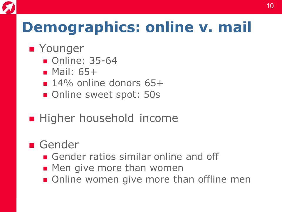 11 Offline, online, both Offline v.online average gifts $79 v $154 $79 v.