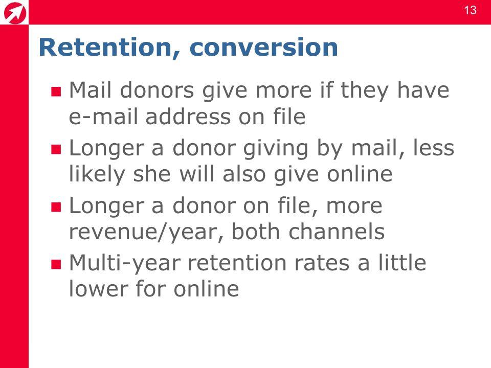 14 Multi-year retention: # sources Offline donor, 1 source: 66% Offline donor, 2+ sources: 81% Online donor, 1 source: 59% Online donor, 2 sources: 75% Sample organization, Target Analytics donorCentrics Internet study, Dec.