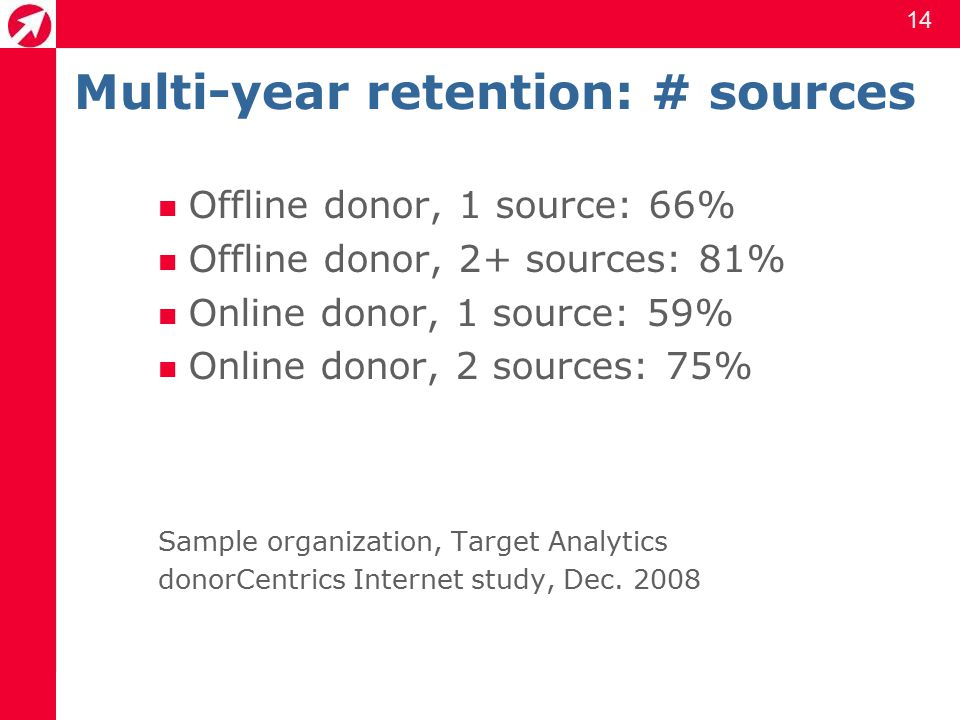14 Multi-year retention: # sources Offline donor, 1 source: 66% Offline donor, 2+ sources: 81% Online donor, 1 source: 59% Online donor, 2 sources: 75% Sample organization, Target Analytics donorCentrics Internet study, Dec.