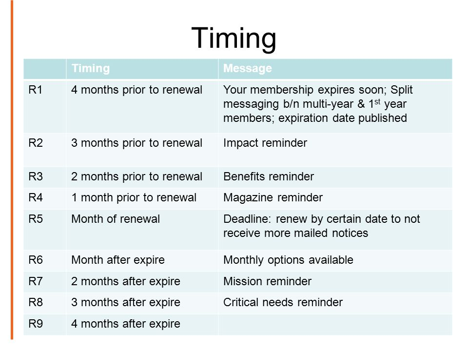Timing Message R14 months prior to renewalYour membership expires soon; Split messaging b/n multi-year & 1 st year members; expiration date published R23 months prior to renewalImpact reminder R32 months prior to renewalBenefits reminder R41 month prior to renewalMagazine reminder R5Month of renewalDeadline: renew by certain date to not receive more mailed notices R6Month after expireMonthly options available R72 months after expireMission reminder R83 months after expireCritical needs reminder R94 months after expire